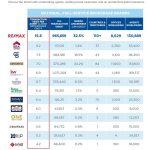 RE/MAX je najúspešnejšia globálna realitná sieť
